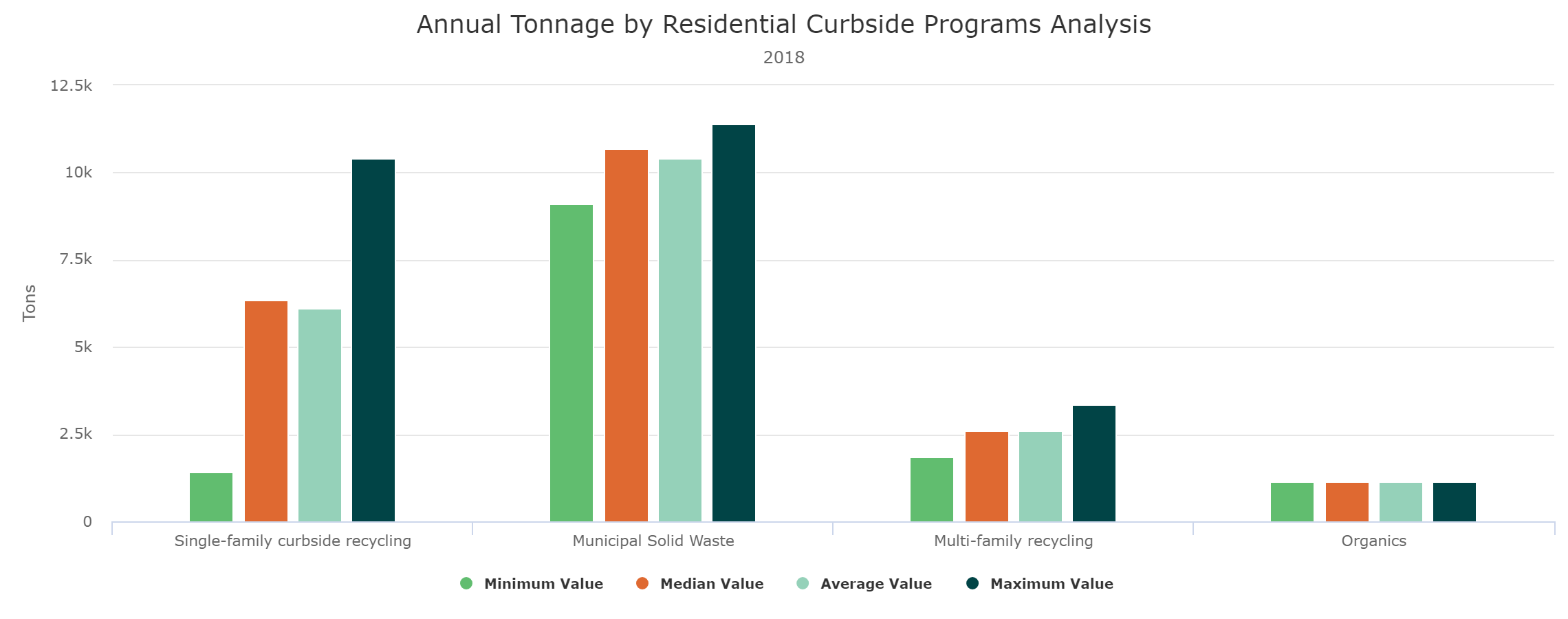 Annual Tonnage By Program