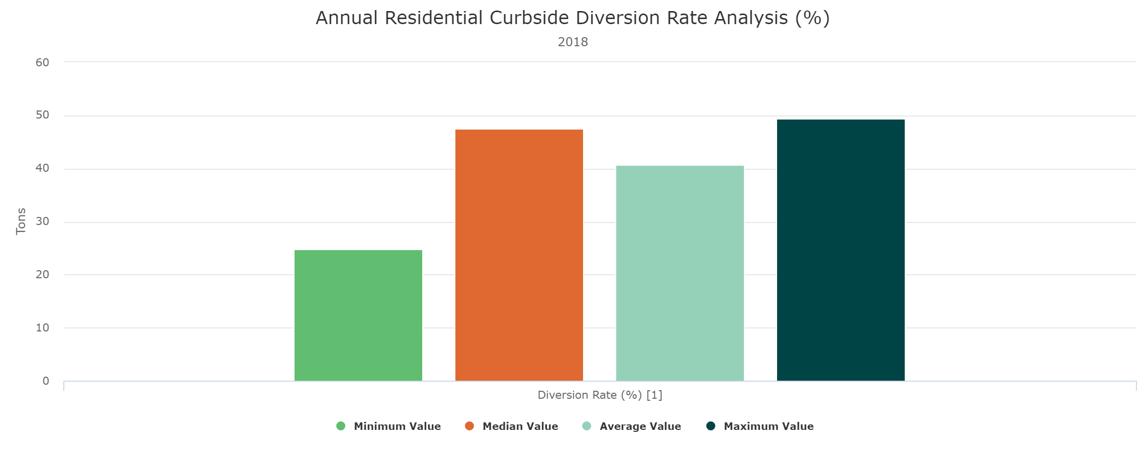 Curbside-Diversion-Rate-Report