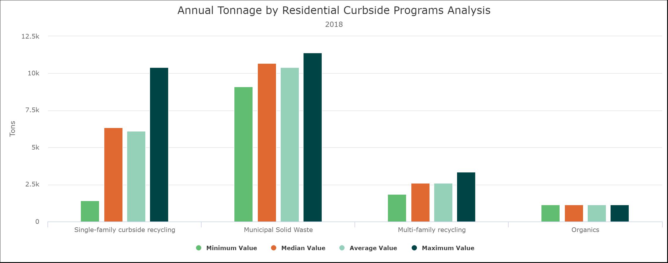 Tonnage-Analysis