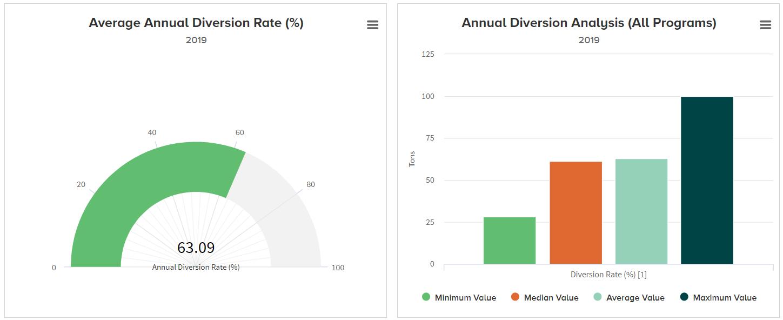 GDMP - Diversion Rate