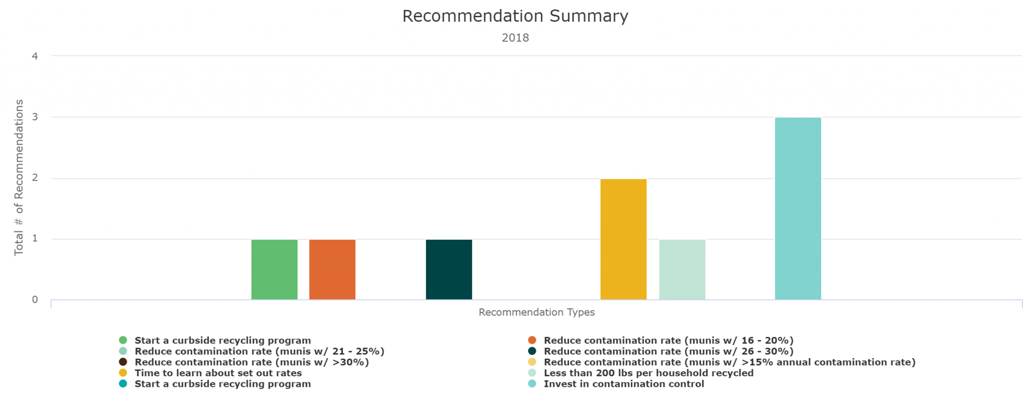 Recommendations-Summary-2048x808